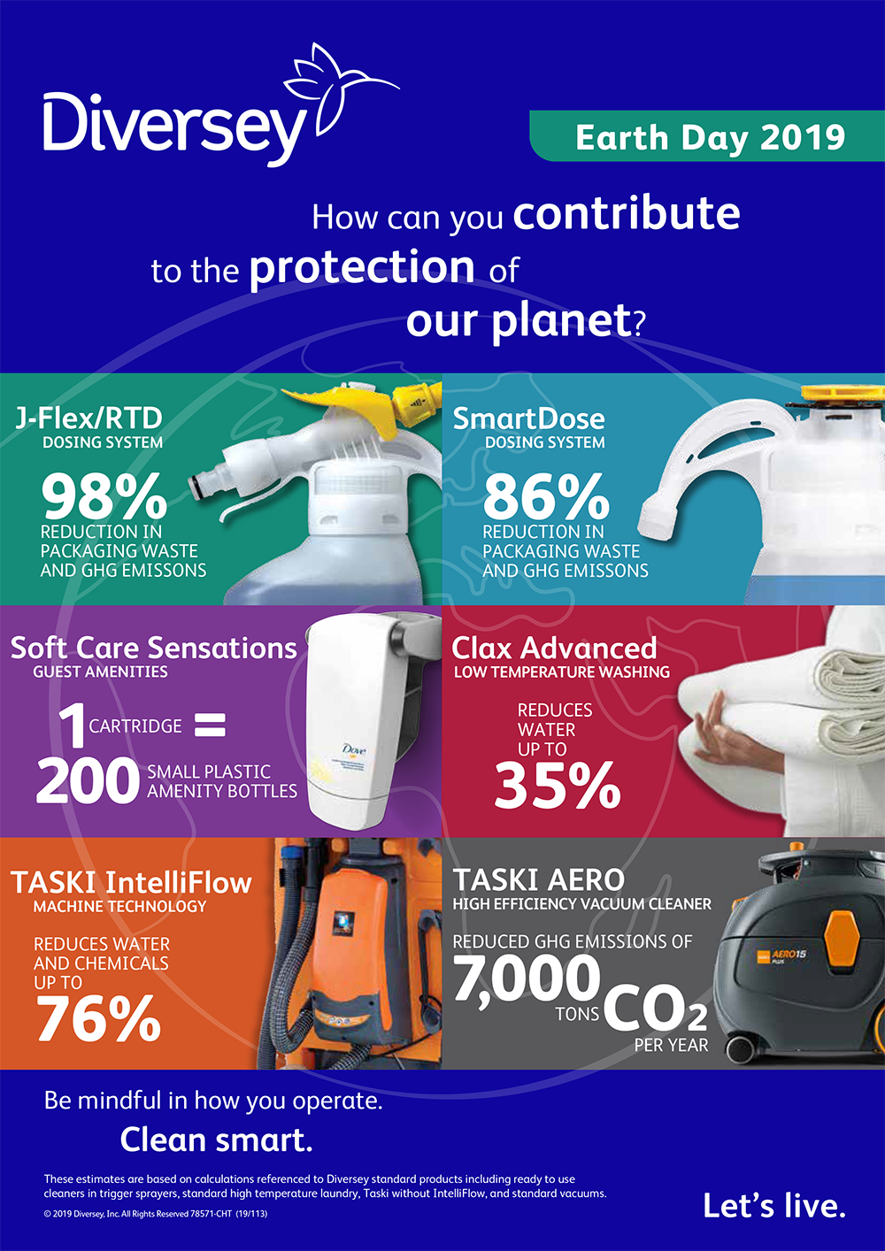 Diversey Earth Day Infographic