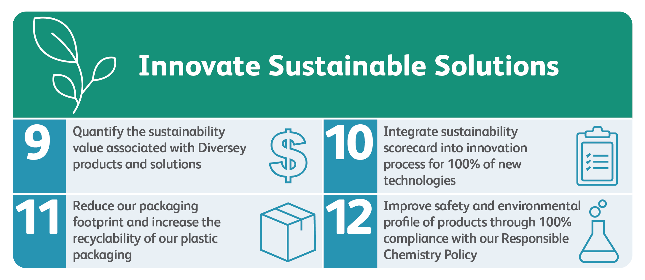 By Delivering Innovative Sustainable Solutions to the market. Nine Quantify the sustainability value associated with Diversey products and solutions. Ten Integrate sustainability scorecard into innovation process for 100% of new technologies. Eleven Reduce our packaging footprint and increase the recyclability of our plastic packaging and Twelve Improve safety and environmental profile of products through 100% compliance with our Responsible Chemistry Policy.