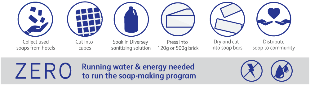 How Soap For Hope Works