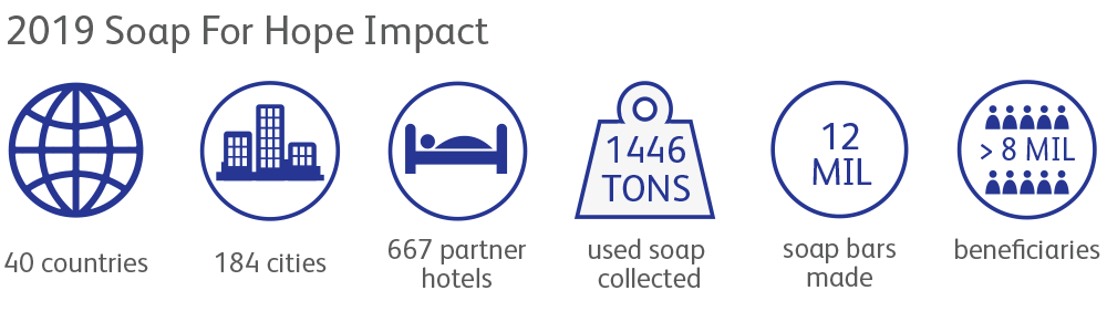 The Impact Of Soap For Hope